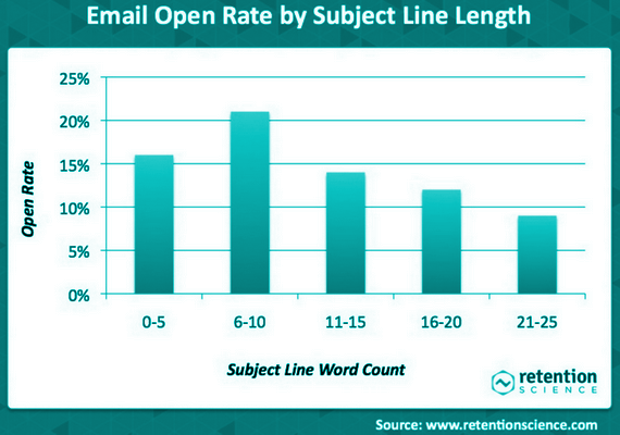 Keep the subject line short