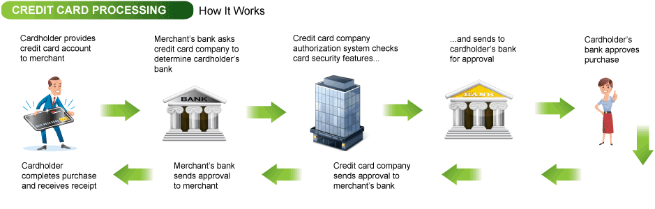 Image 4 - Credit card processing