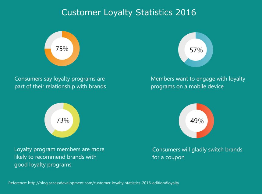 customer_loyalty_stats