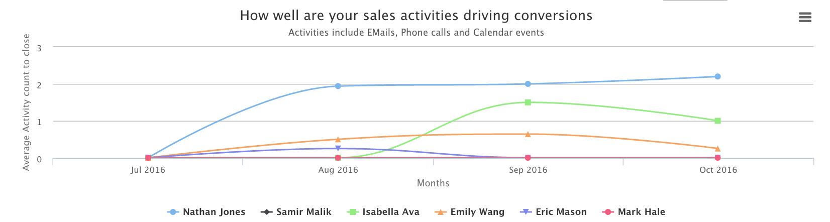 activity_efficiency_chart