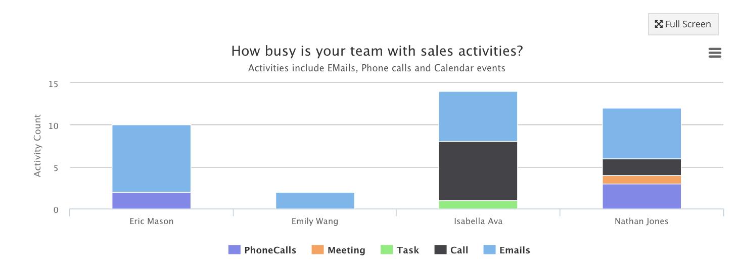 activity_count_chart