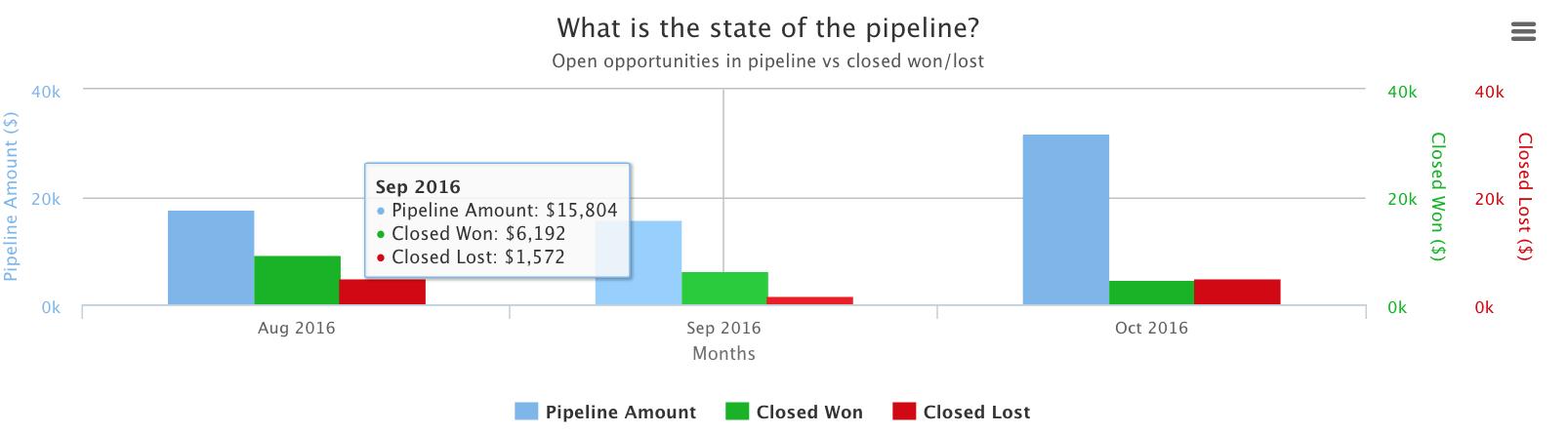 pipeline_value_chart