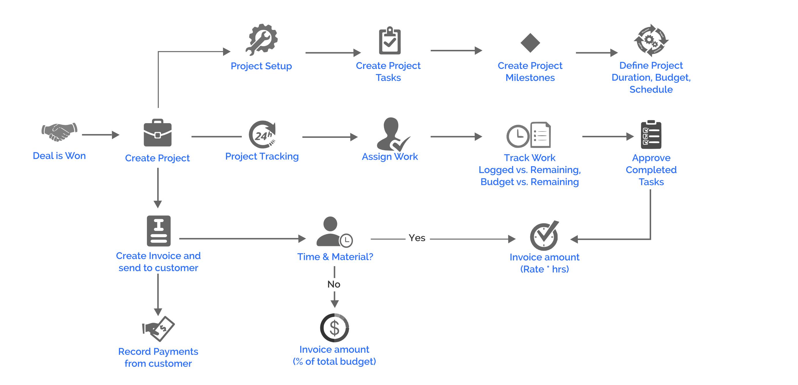 pm_process