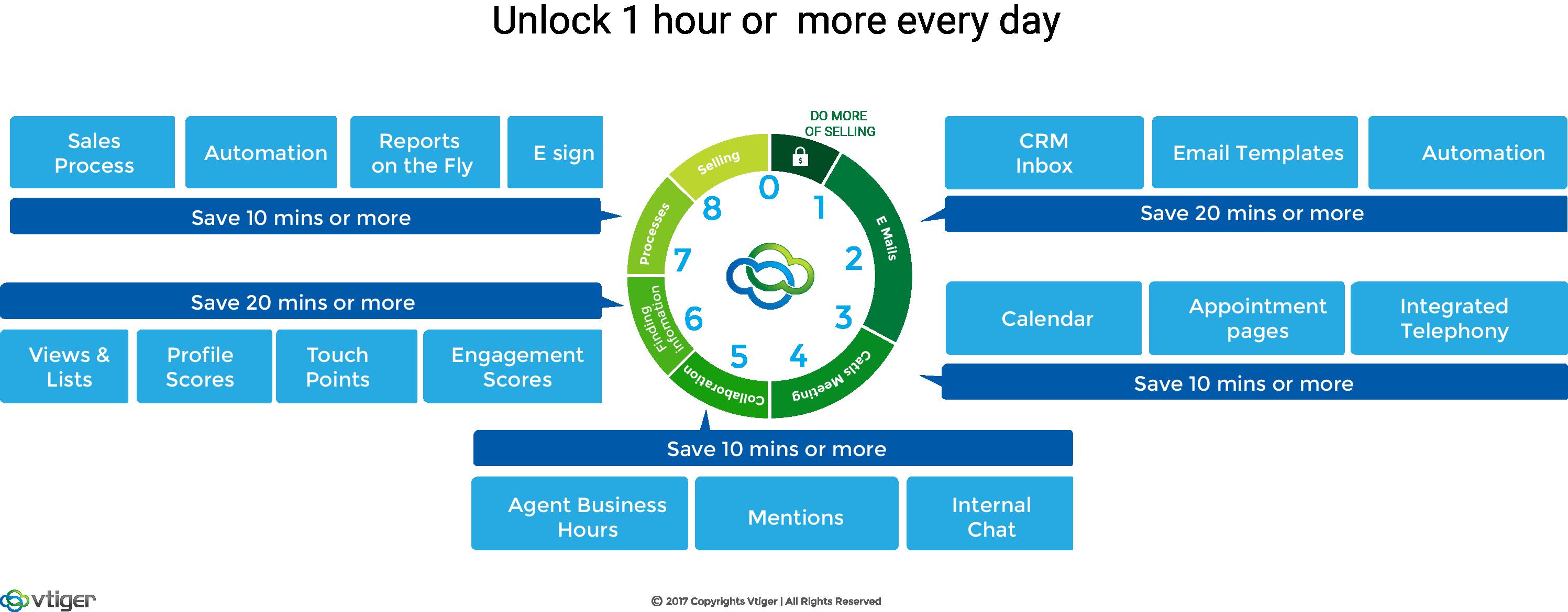 3 sales challenges vtiger crm solves for sales managers the vtiger 3 sales challenges vtiger crm solves for sales managers the vtiger blog maxwellsz