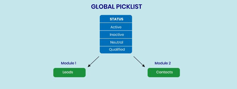 global-picklist