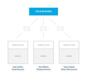 Aumenta la tasa de apertura email