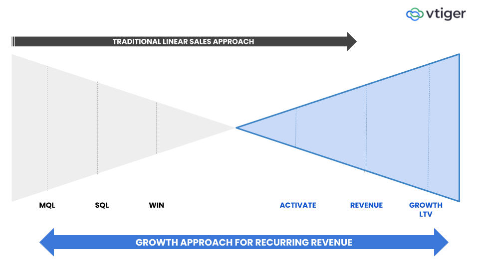 SaaS Sales Funnel