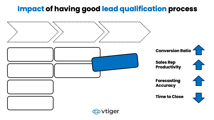SaaS_LeadQualification_Part2_1
