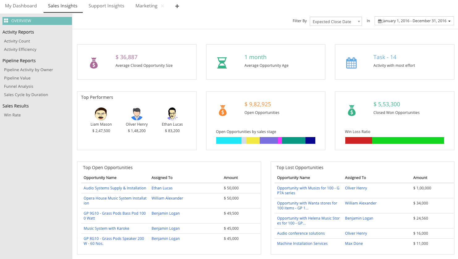 sales insights dashboard