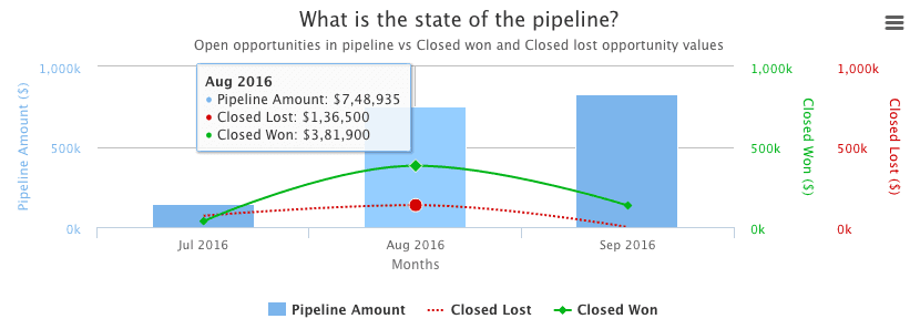 Visualiser le pipeline de vente