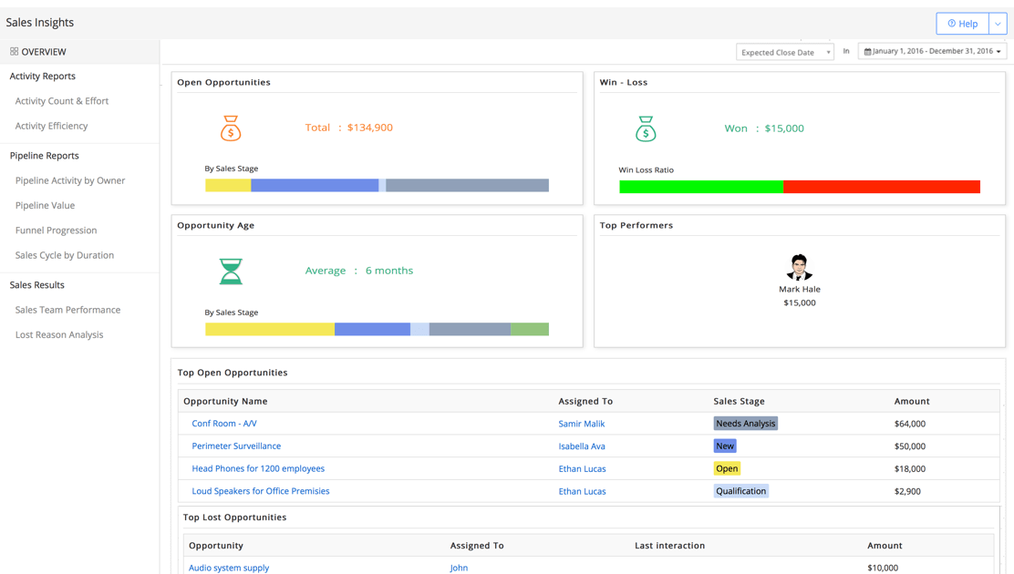 Dashboard for Sales Insights